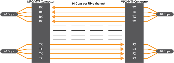 40GBASE SR4 QSFP+