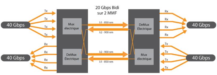 40GBASE SR BIDI QSFP+ 2018