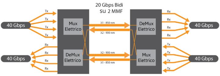40GBASE SR BIDI QSFP+ 2018.01